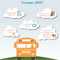 Lisa Acciai - Micah's Mobile Backpack Inforgraphic 2014