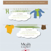 Micah's Closet Infographic